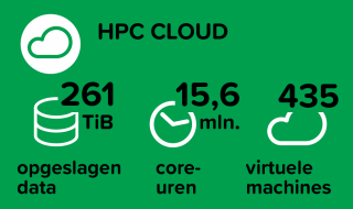 HPC Cloud: 261 TiB opgeslagen data, 15,6 mln core-uren en 435 virtuele machines