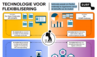 Visual Technologie voor flexibilisering
