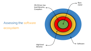 Different level of software layers for benchmarking