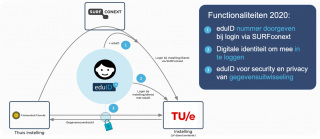 Funtionaliteiten eduID 2020